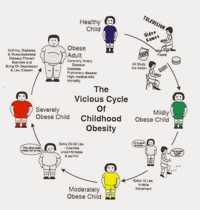 siklus Obesitas Pada Anak