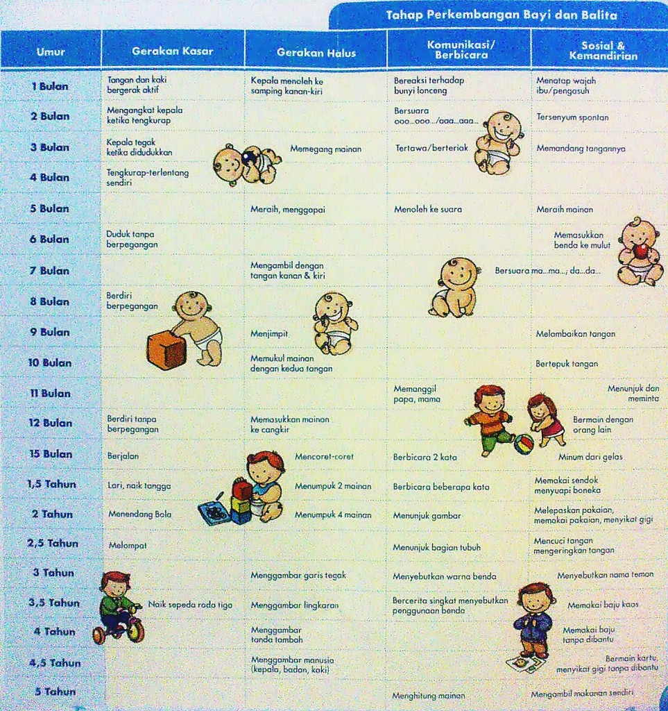 tahap-perkembangan-anak-3